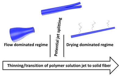 Three stages for the electrospinning process