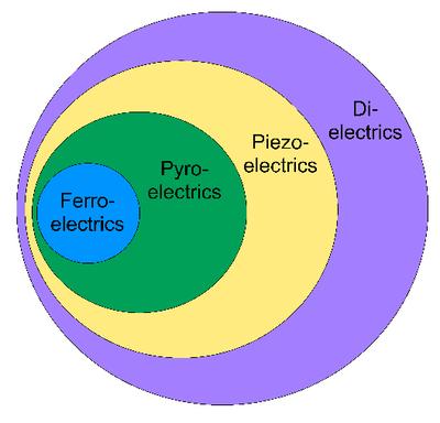 Ferroelectric relation