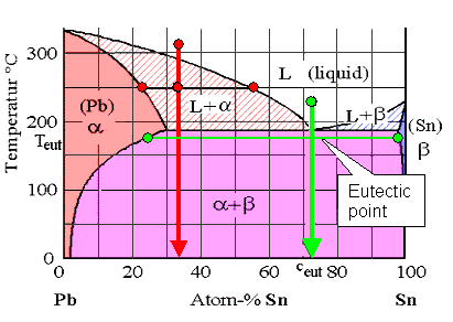 gold silver copper phase diagram 6 2 2 solidification and the art of casting  6 2 2 solidification and the art of casting