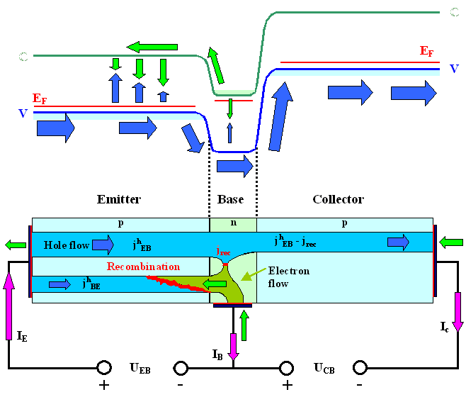 Basic Bipolar Transistor