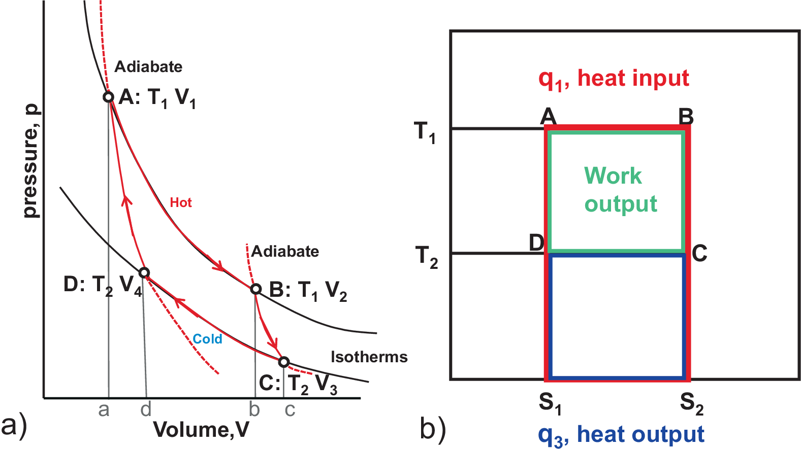 Carnot cycle: p-V diagram and T-S diagramwww.tf.uni-kiel.de
