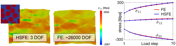 Left: tensile stress in horizontal direction (red: elastic inclusions, blue: elastoplastic matrix), right: comparison of macroscopic FE- and HSFE-stress-prediction.